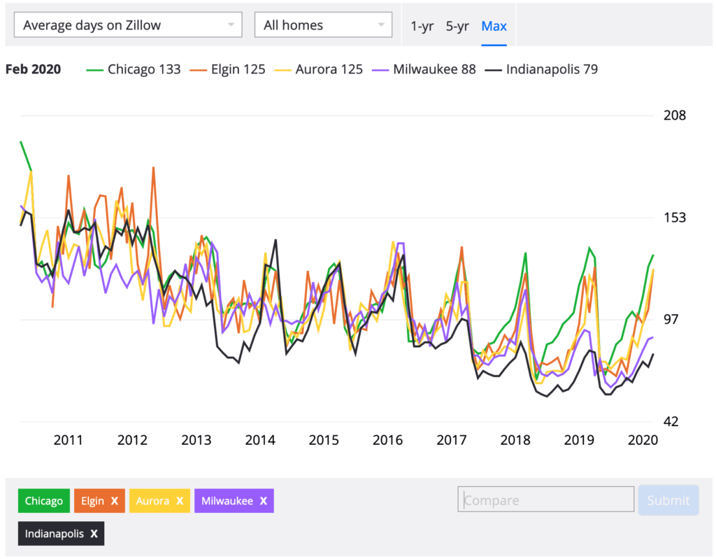 average time on Zillow graph for best time to buy a house in chicago article