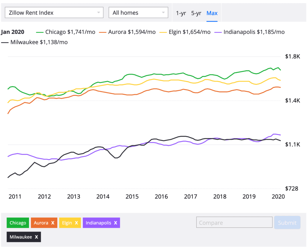 Zillow rent price index for midwestern cities best time to buy a house in chicago