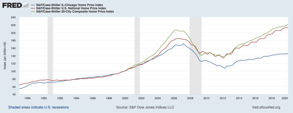 Case Shiller Chicago Home Price Index - The Best time to Buy a House